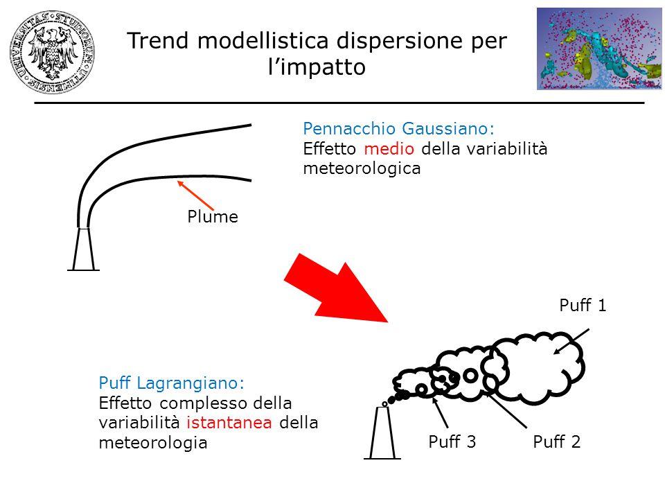 Trend modellistica dispersione per l'impatto
