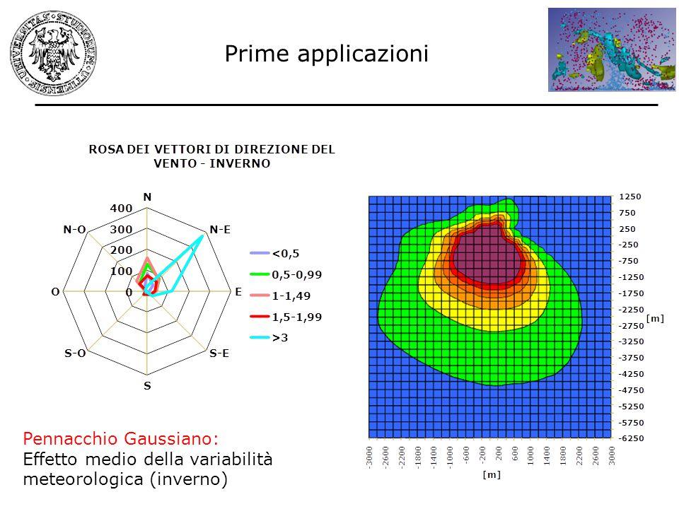 Prime applicazioni Pennacchio Gaussiano: