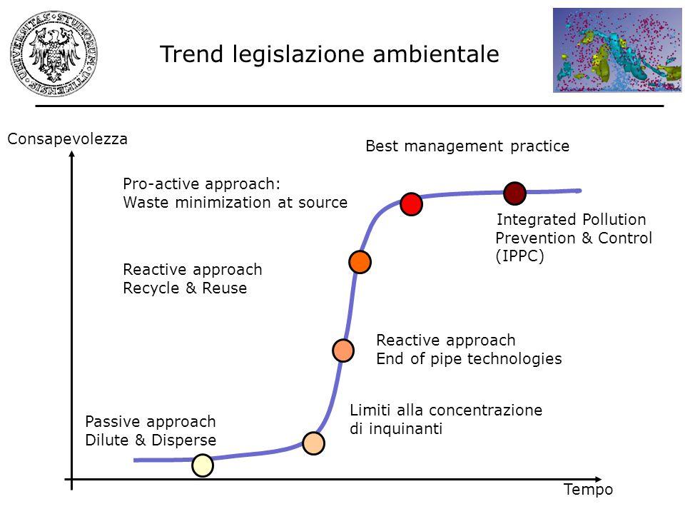 Trend legislazione ambientale