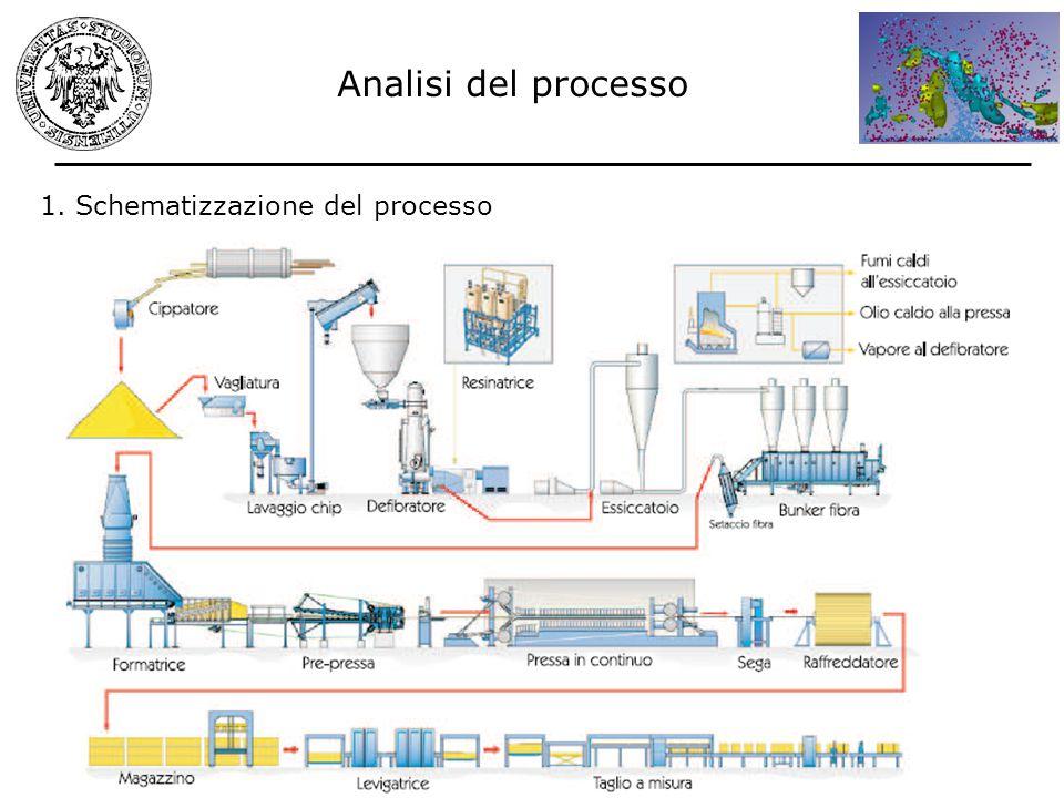 Analisi del processo 1. Schematizzazione del processo