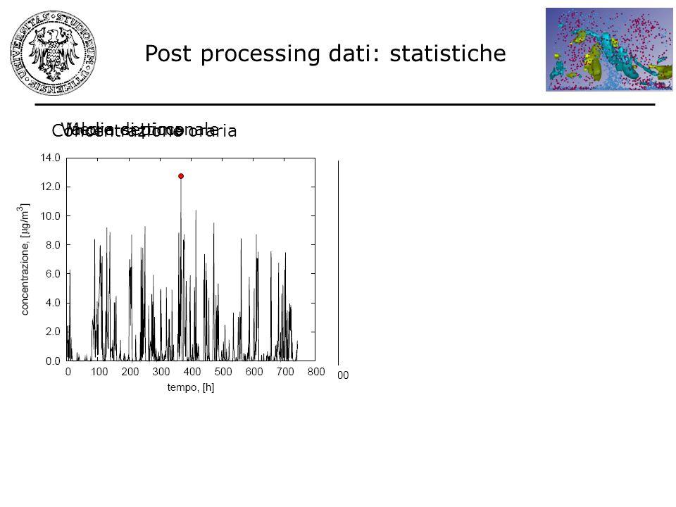 Post processing dati: statistiche