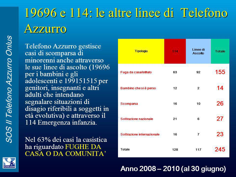 19696 e 114: le altre linee di Telefono Azzurro