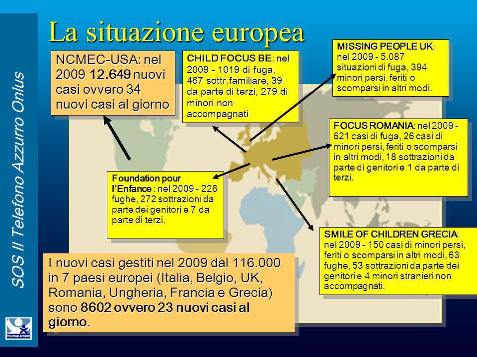 La situazione europea MISSING PEOPLE UK: nel 2009 - 5.087 situazioni di fuga, 394 minori persi, feriti o scomparsi in altri modi.