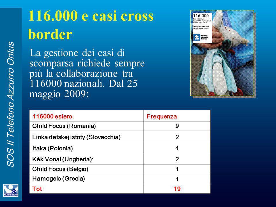 116.000 e casi cross border La gestione dei casi di scomparsa richiede sempre più la collaborazione tra 116000 nazionali. Dal 25 maggio 2009: