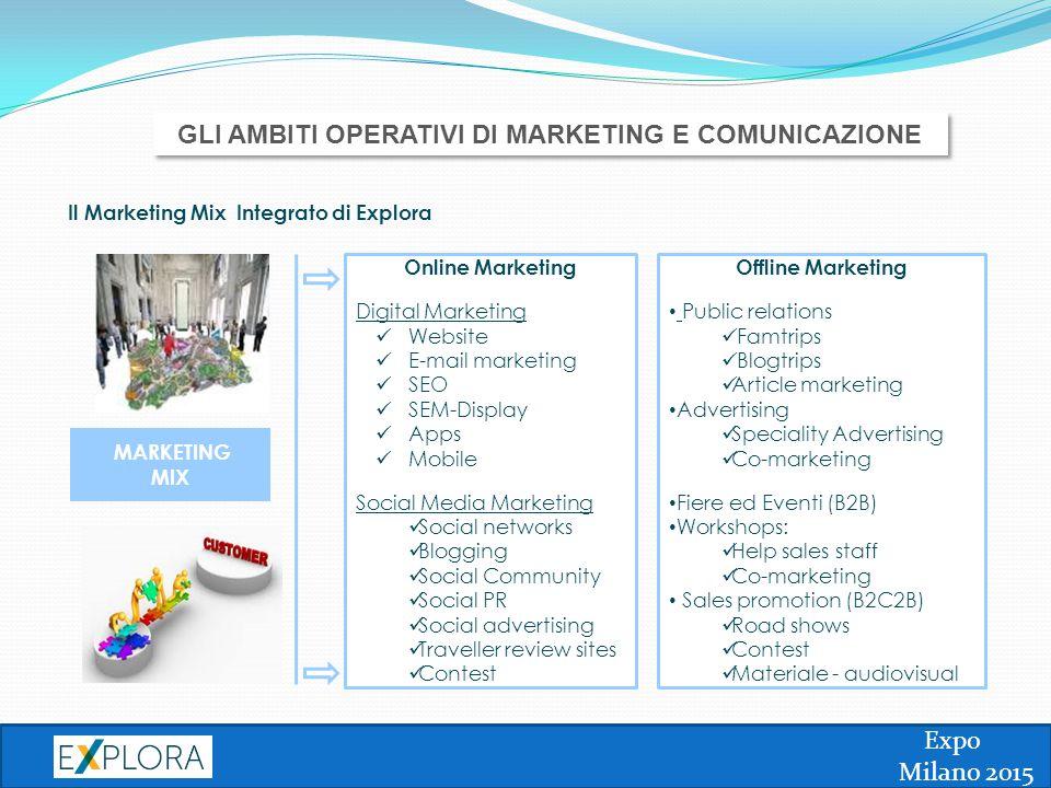 GLI AMBITI OPERATIVI DI MARKETING E COMUNICAZIONE