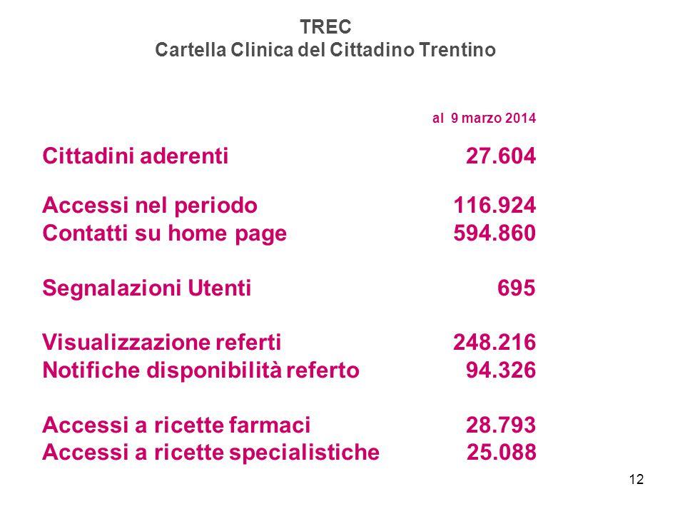 TREC Cartella Clinica del Cittadino Trentino