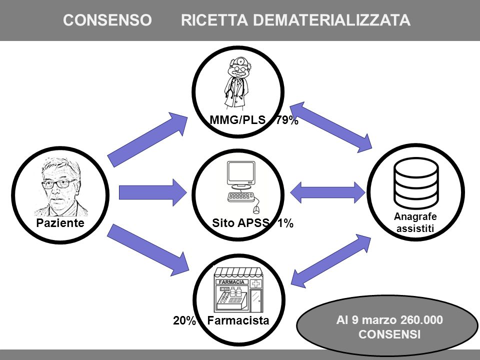 CONSENSO RICETTA DEMATERIALIZZATA
