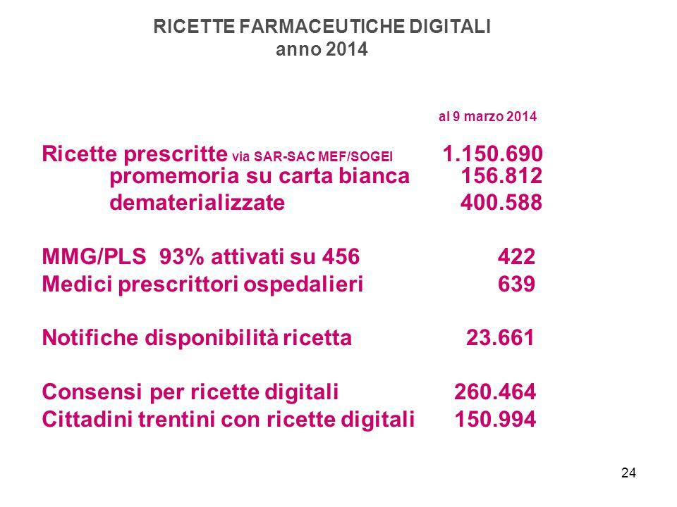RICETTE FARMACEUTICHE DIGITALI anno 2014