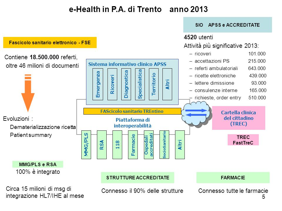 e-Health in P.A. di Trento anno 2013