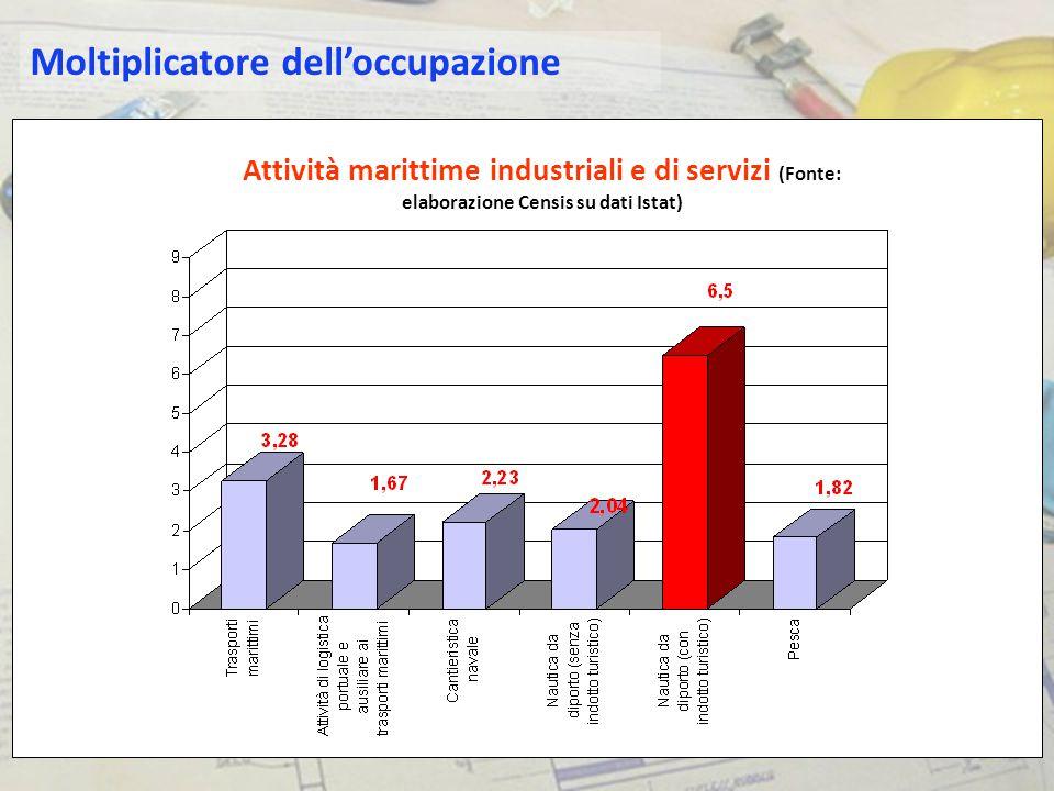 Moltiplicatore dell'occupazione