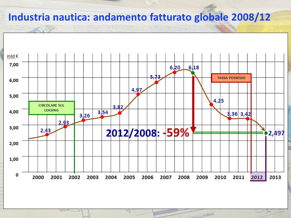Industria nautica: andamento fatturato globale 2008/12