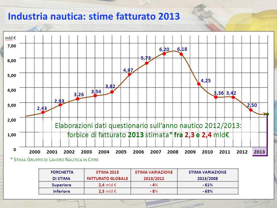 STIMA 2013 FATTURATO GLOBALE