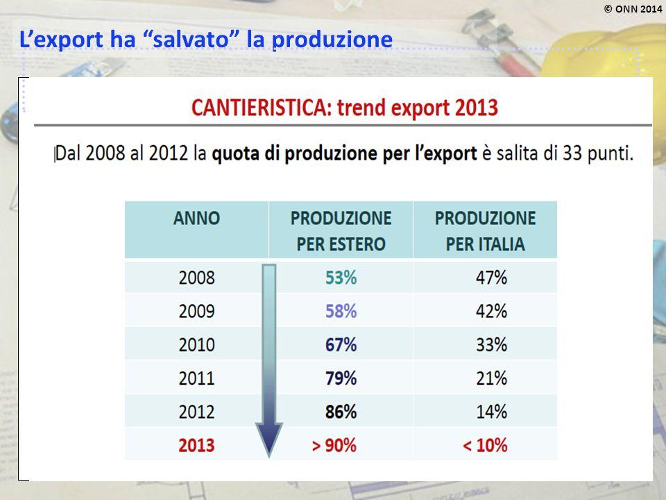 L'export ha salvato la produzione