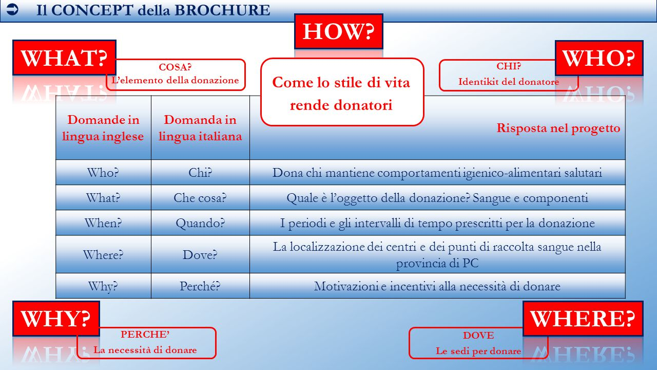 HOW WHAT WHO WHY WHERE  Il CONCEPT della BROCHURE