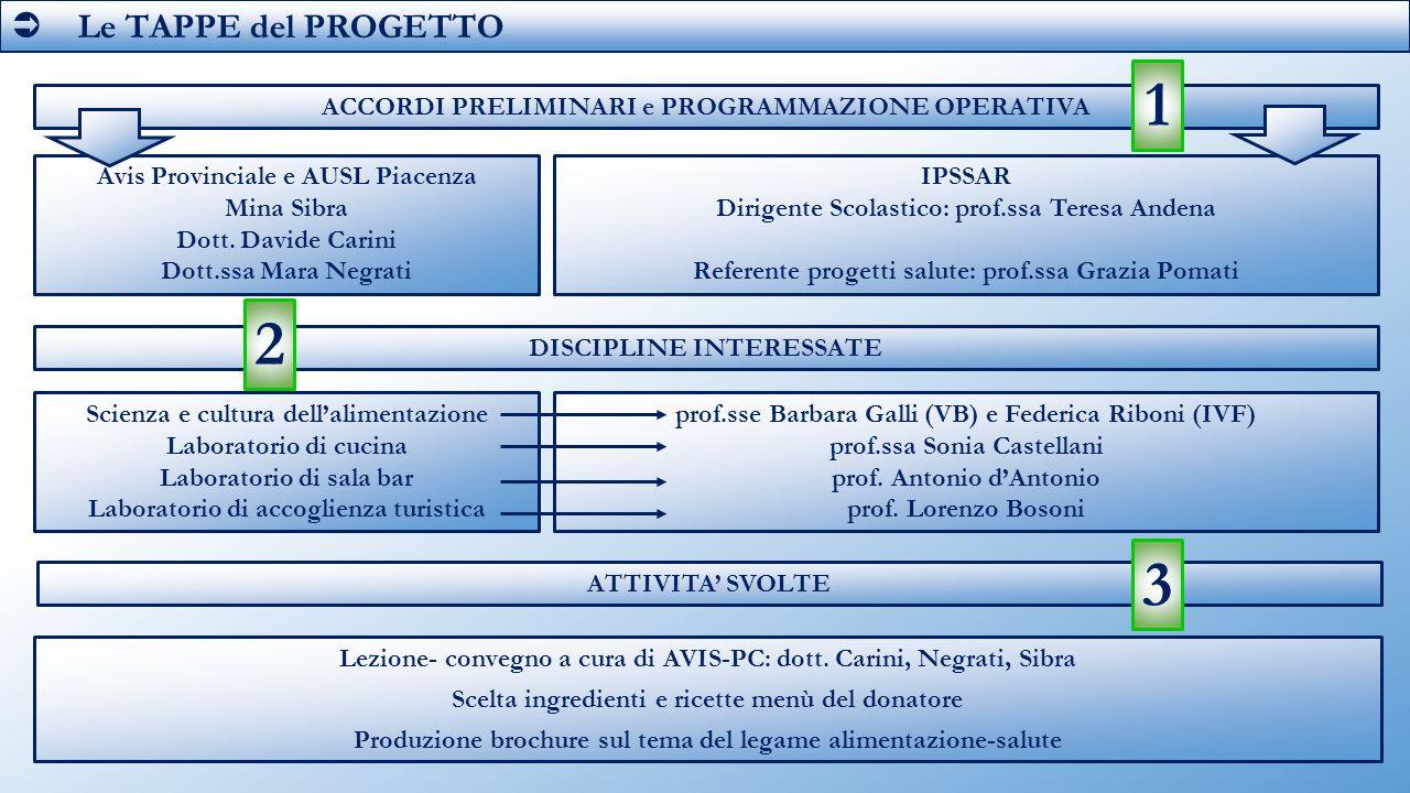  Le TAPPE del PROGETTO 1. ACCORDI PRELIMINARI e PROGRAMMAZIONE OPERATIVA. Avis Provinciale e AUSL Piacenza.