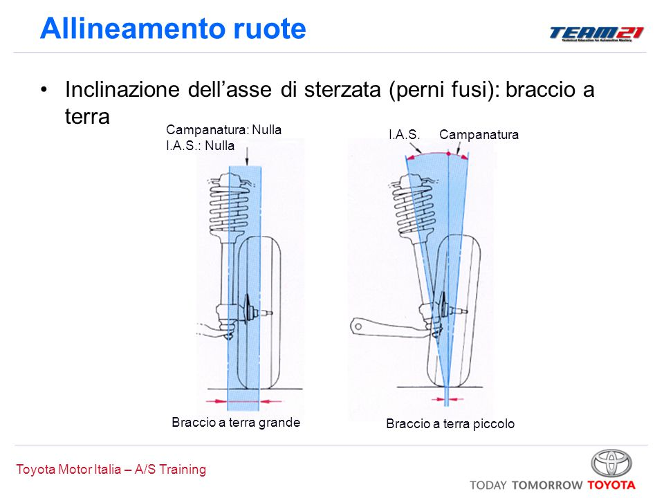 Allineamento ruote Inclinazione dell'asse di sterzata (perni fusi): braccio a terra. Campanatura: Nulla I.A.S.: Nulla.