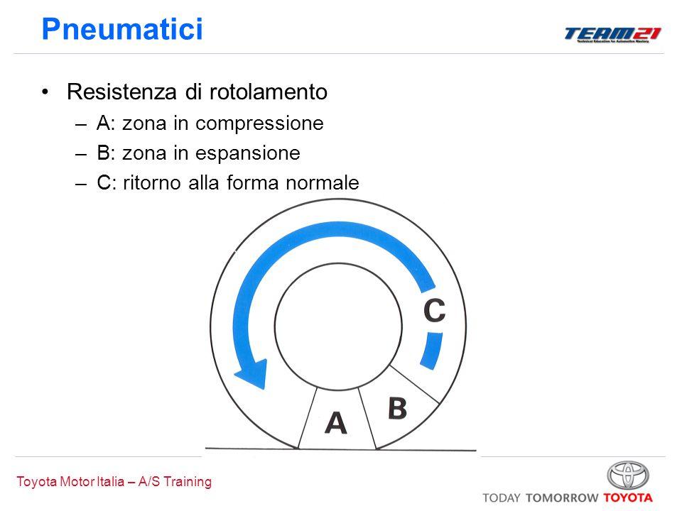 Pneumatici Resistenza di rotolamento A: zona in compressione