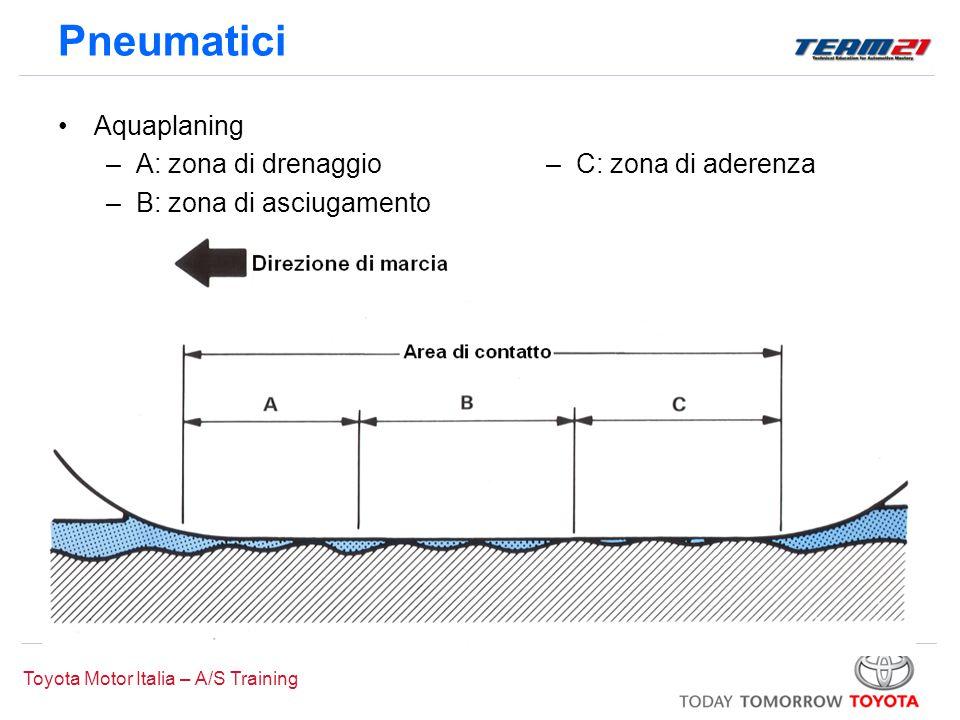 Pneumatici Aquaplaning A: zona di drenaggio B: zona di asciugamento