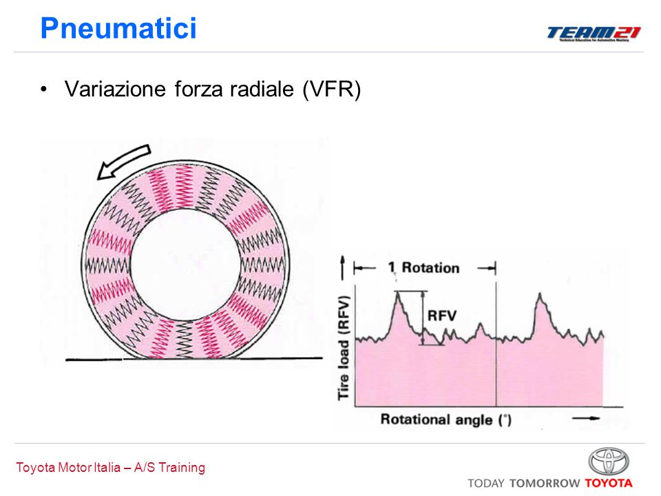 Pneumatici Variazione forza radiale (VFR)