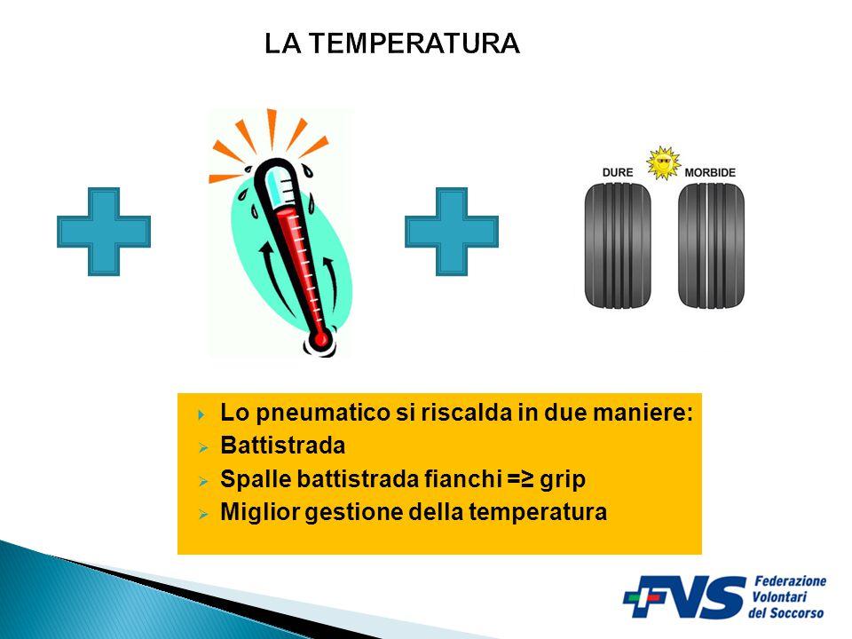 LA TEMPERATURA Lo pneumatico si riscalda in due maniere: Battistrada