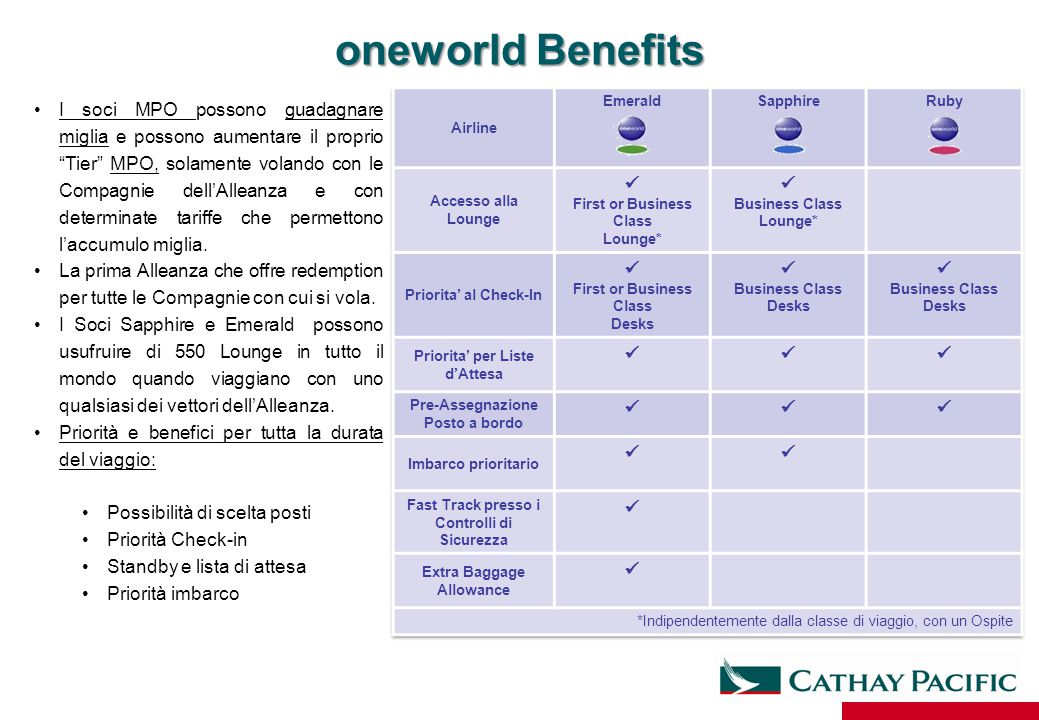 oneworld Benefits