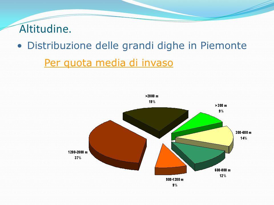 Altitudine. Distribuzione delle grandi dighe in Piemonte