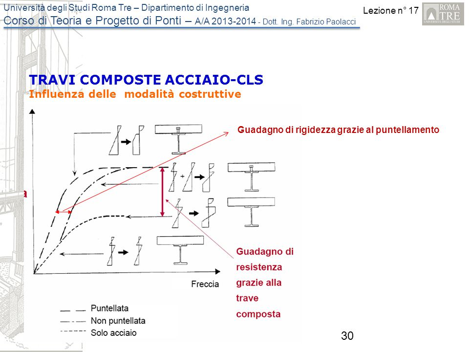TRAVI COMPOSTE ACCIAIO-CLS