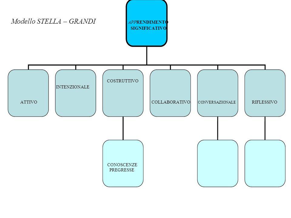 Modello STELLA – GRANDI APPRENDIMENTO