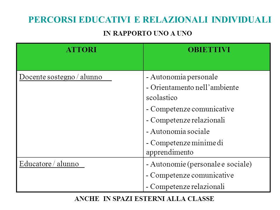 PERCORSI EDUCATIVI E RELAZIONALI INDIVIDUALI IN RAPPORTO UNO A UNO