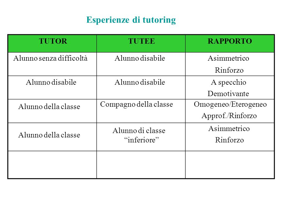 Esperienze di tutoring