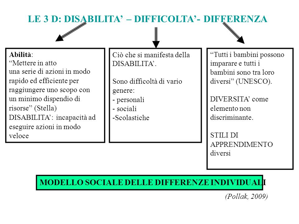 LE 3 D: DISABILITA' – DIFFICOLTA'- DIFFERENZA