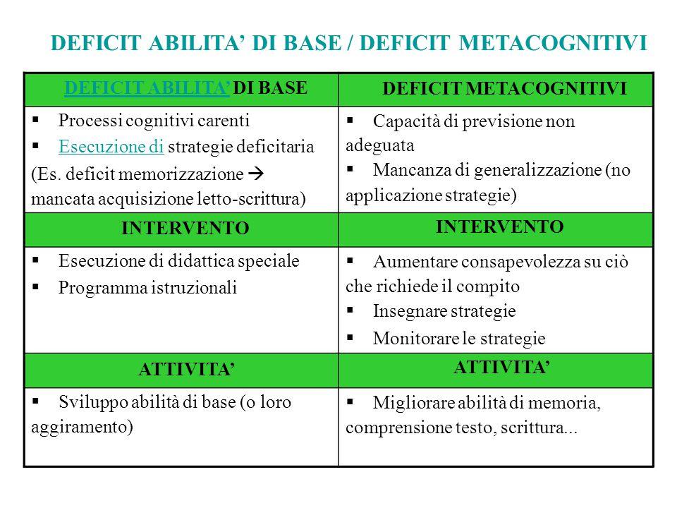 DEFICIT ABILITA' DI BASE / DEFICIT METACOGNITIVI