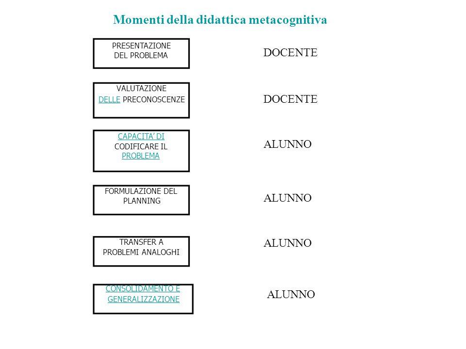 Momenti della didattica metacognitiva