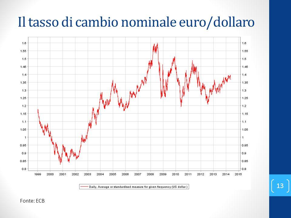 Il tasso di cambio nominale euro/dollaro
