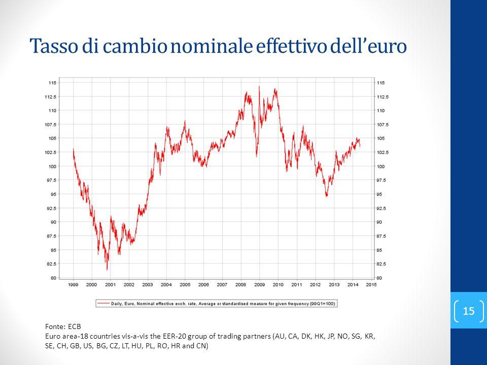 Tasso di cambio nominale effettivo dell'euro