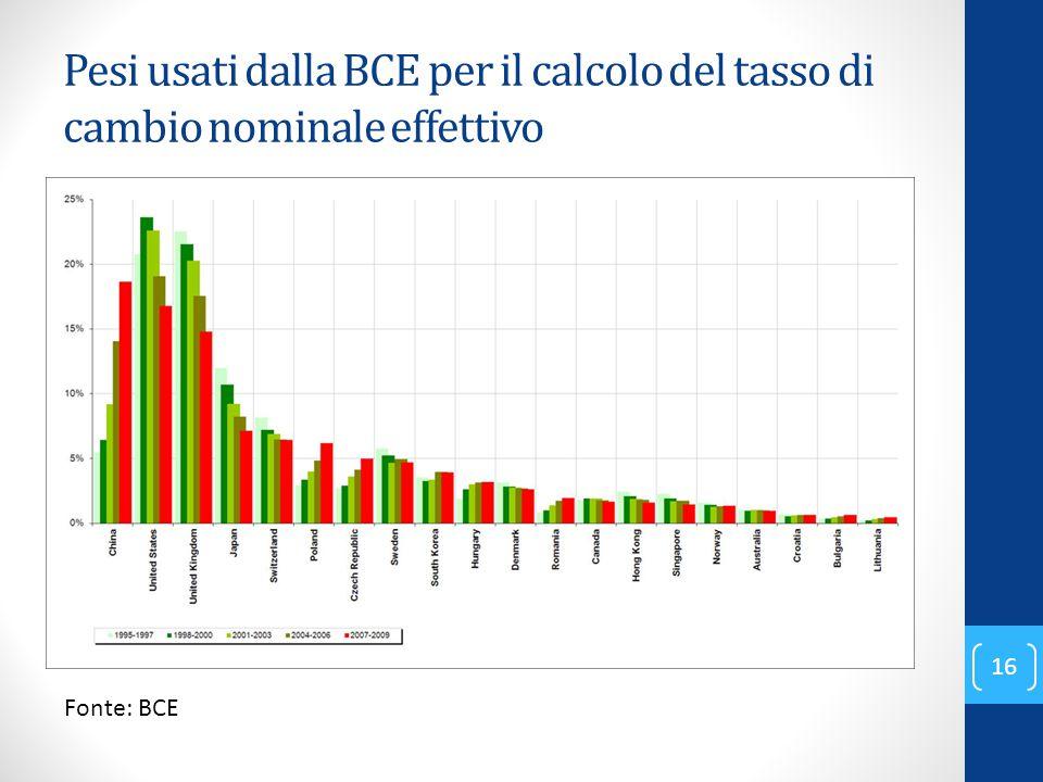 Pesi usati dalla BCE per il calcolo del tasso di cambio nominale effettivo
