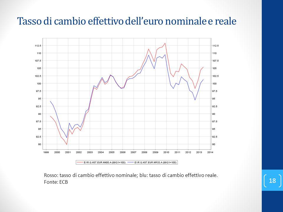 Tasso di cambio effettivo dell'euro nominale e reale