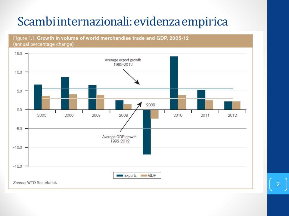 Scambi internazionali: evidenza empirica