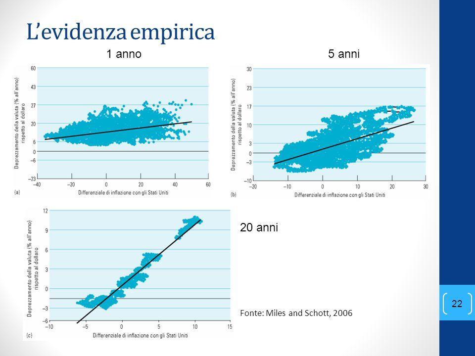 L'evidenza empirica 1 anno 5 anni 20 anni