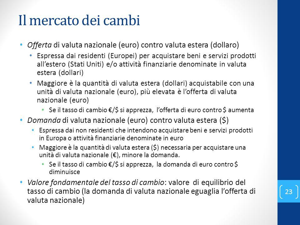 Il mercato dei cambi Offerta di valuta nazionale (euro) contro valuta estera (dollaro)