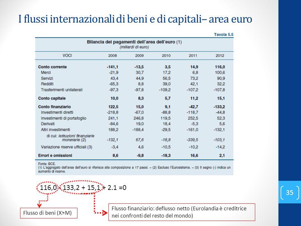 I flussi internazionali di beni e di capitali– area euro