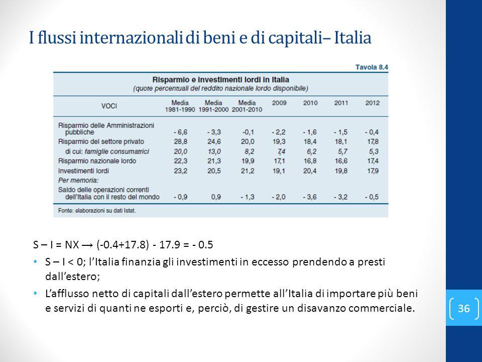 I flussi internazionali di beni e di capitali– Italia