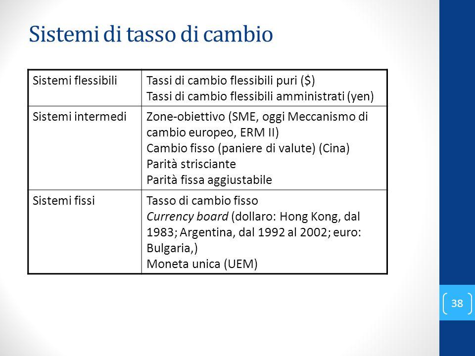 Sistemi di tasso di cambio