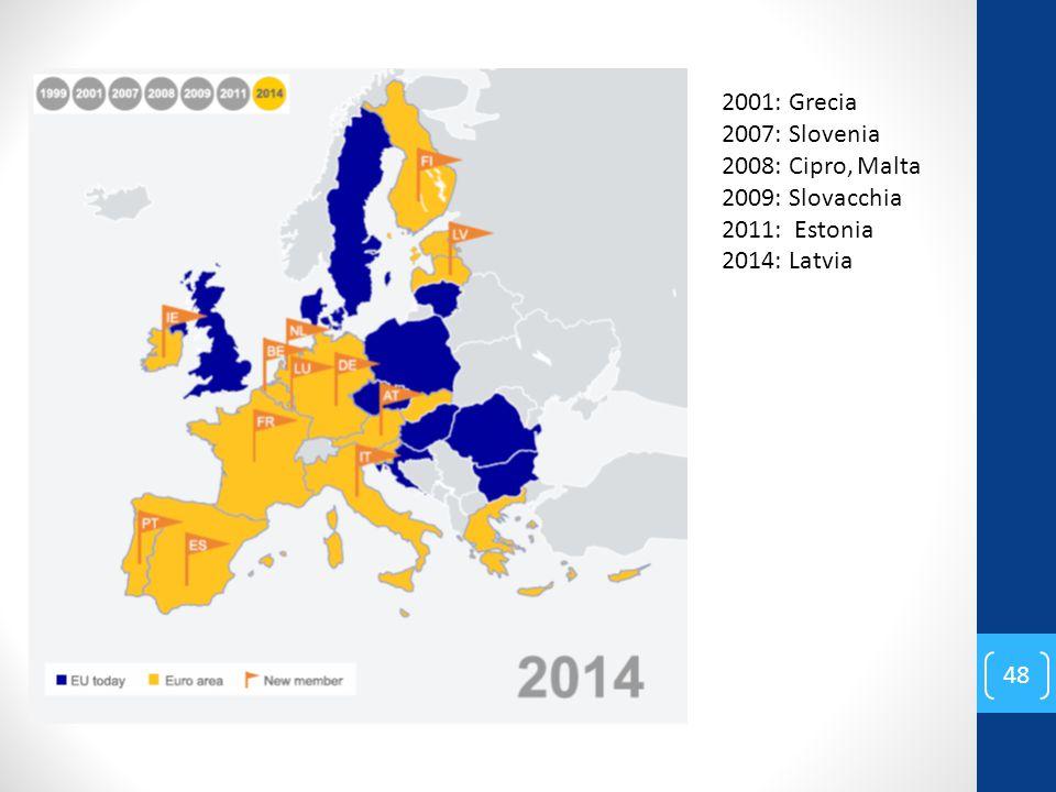 2001: Grecia 2007: Slovenia 2008: Cipro, Malta 2009: Slovacchia 2011: Estonia 2014: Latvia