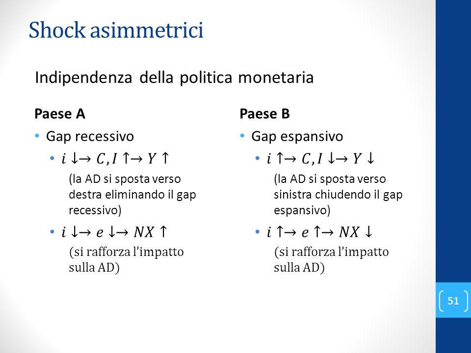 Shock asimmetrici Indipendenza della politica monetaria Paese A