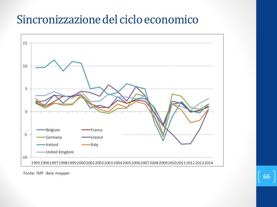 Sincronizzazione del ciclo economico