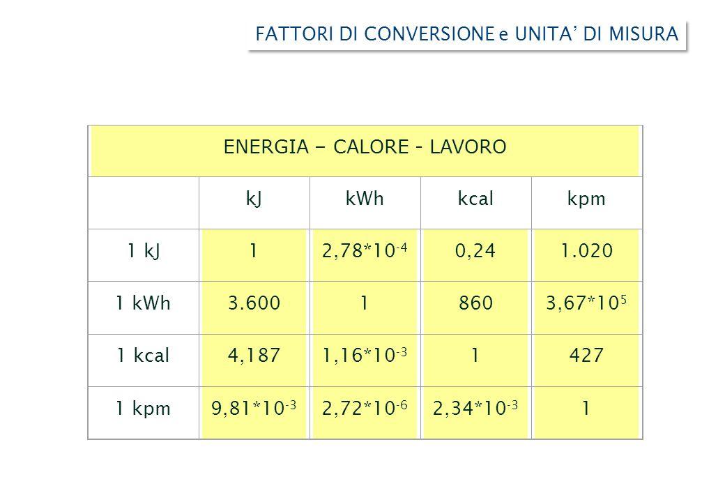 energia  u2013 calore - lavoro