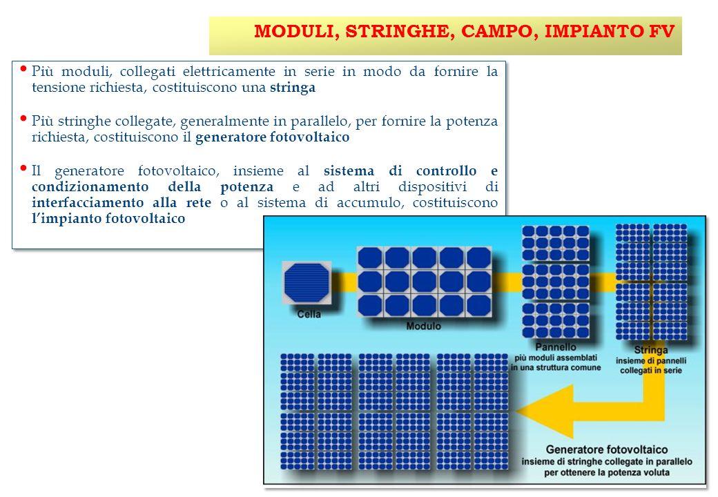 IL FOTOVOLTAICO i pannelli fotovoltaici integrati nell'edificio producono energia elettrica in corrente continua.