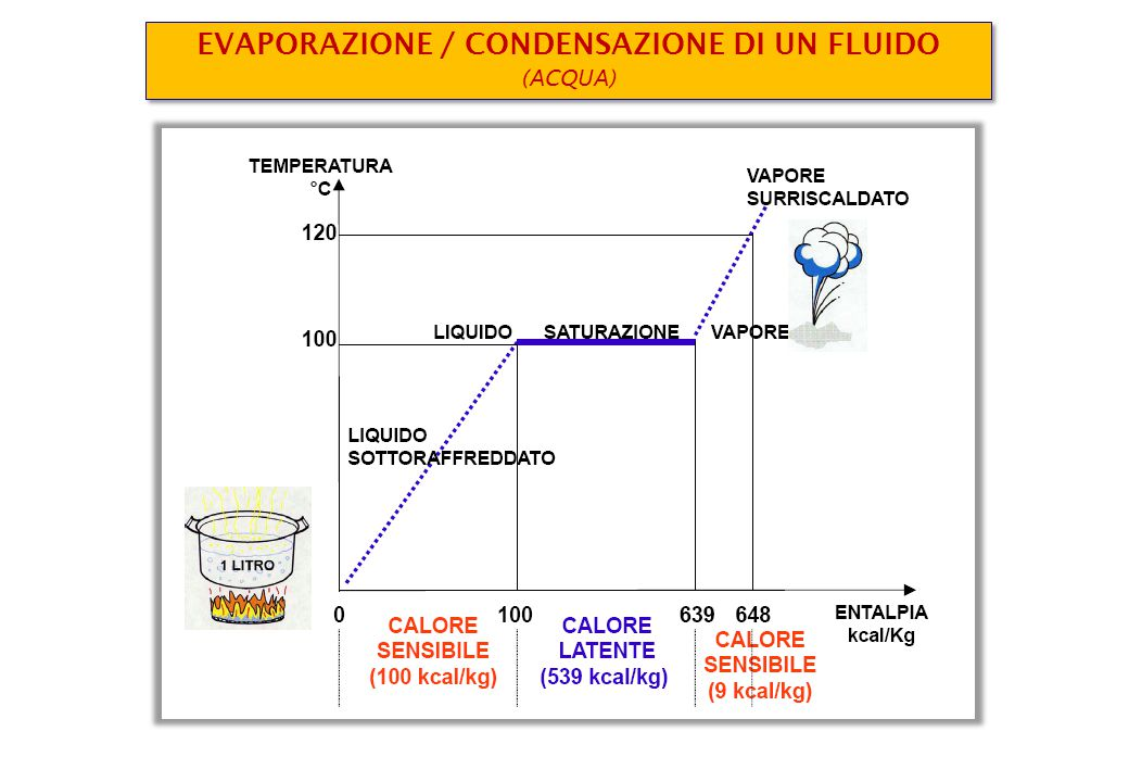 EVAPORAZIONE / CONDENSAZIONE DI UN FLUIDO
