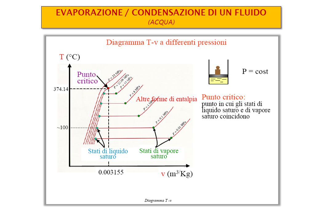 K Bar kPa °C Il ciclo PdC nel piano Pressione - Volume specifico